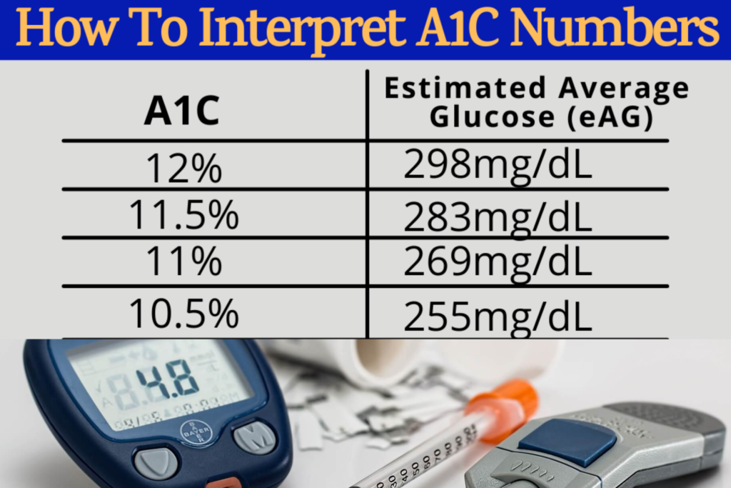 how to interpret blood sugar chart A1C